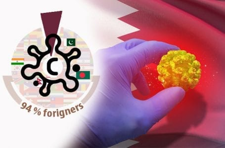 94% of COVID-19 cases in Qatar are foreigners, daily stats show